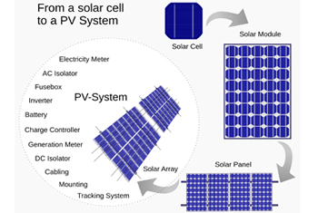 Shiv Shakti Solar Power Systems Solar Water Heater